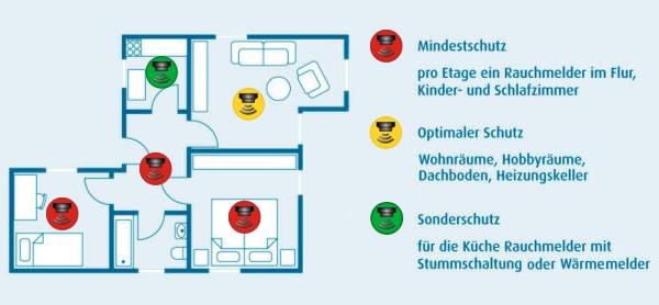 rauchmelder retten leben. Black Bedroom Furniture Sets. Home Design Ideas